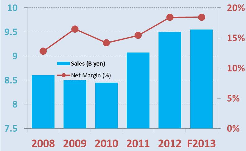 Biofermin sales growth and net margins