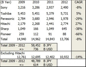 Electronic loser Japanese companies: net assets