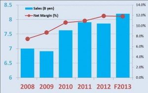 IMI sales and margins