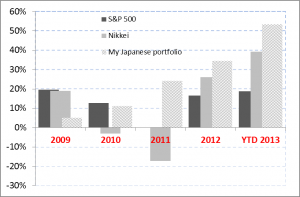 Japanese portfolio performance to Q3 2013