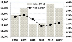 Marusei value stock sales and net margins