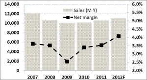 Nabuko Door net margins