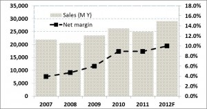 Teikoku Seni Overall sales and margins