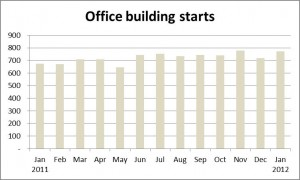 Japan office building starts - Monthly