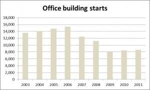 Japan office building starts - Yearly