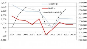 Ryoyo net income & assets per share