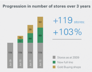 ABM store growth