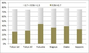 Japan regional stock exchange pbv frequency